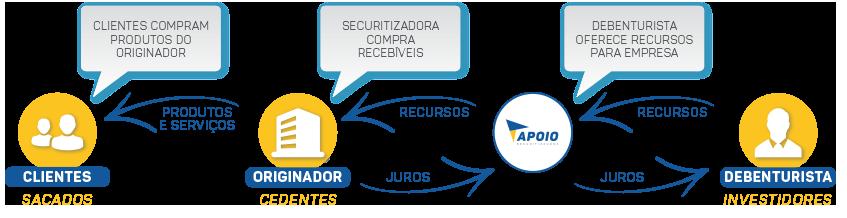 Apoio Securitizadora - PRODUTOS